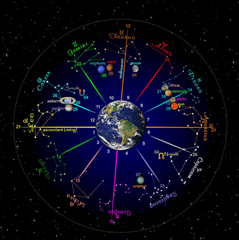 horoskop za 2017: Saznajte